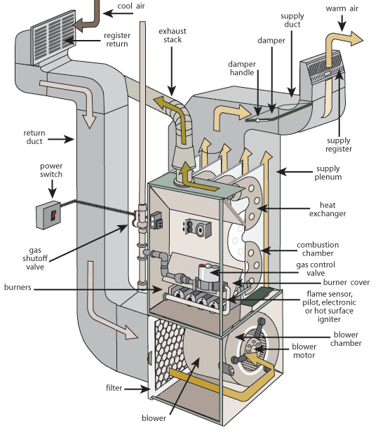 Furnace Short Cycle   Central Virginia Home Inspections